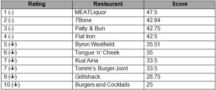 burgerleague21.02